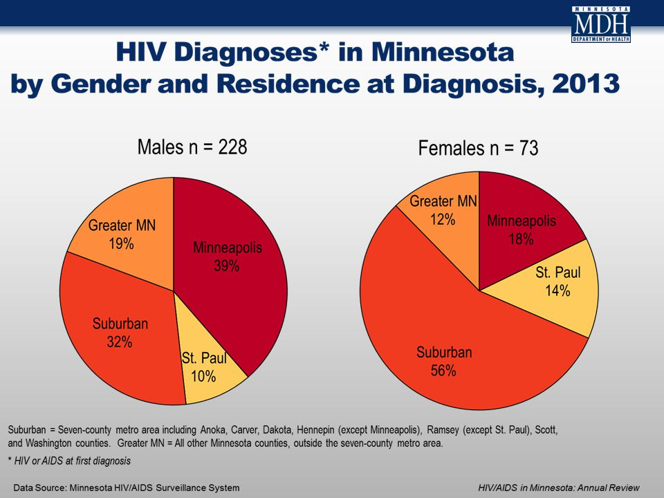 Data Source: Minnesota Viral Hepatitis Surveillance System Reported Number of American Indian Persons Living with HCV in MN As of December 31, 2013, 2,073 * persons who identify as American Indian are assumed alive and living in MN with HCV *Includes persons with unknown city of residence Note: Includes all acute, chronic, probable chronic, and resolved cases.
