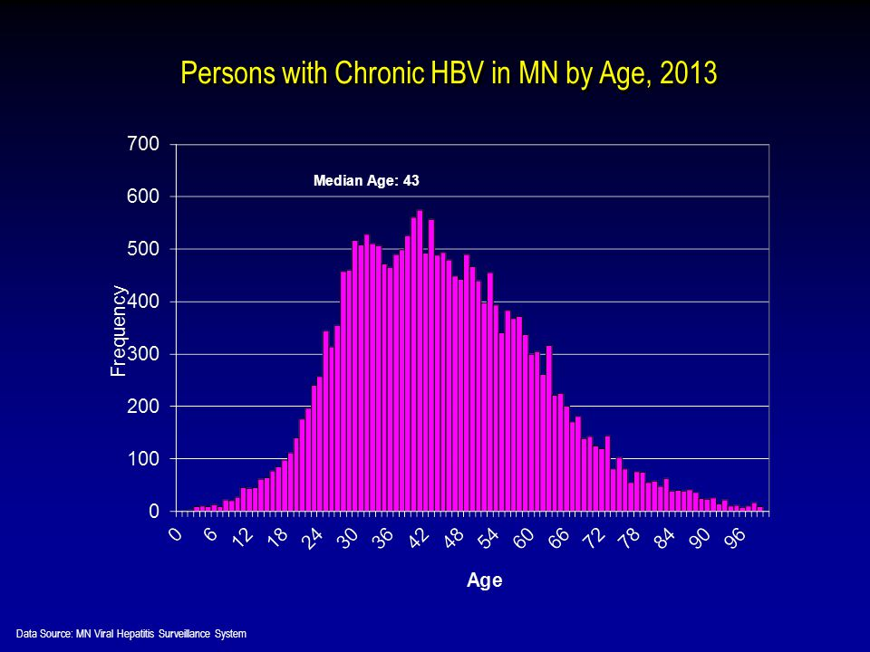 Persons with Chronic HBV in MN by Age, 2013 Median Age: 43 Data Source: MN Viral Hepatitis Surveillance System