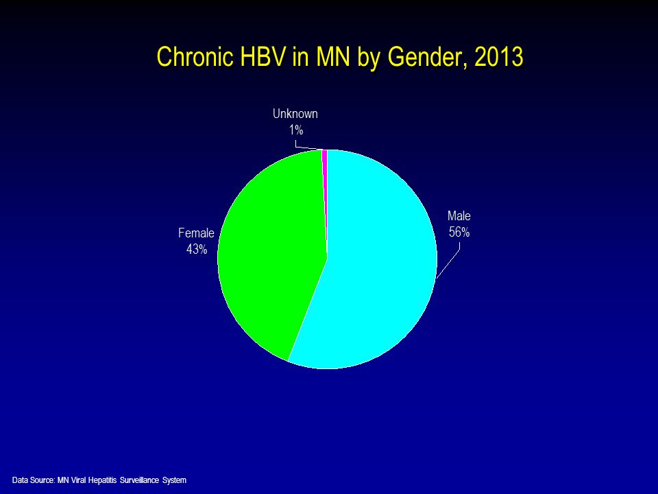 Chronic HBV in MN by Gender, 2013 Data Source: MN Viral Hepatitis Surveillance System