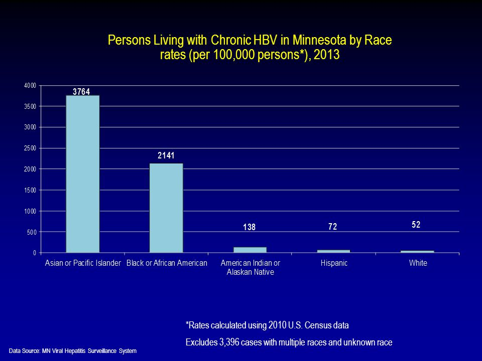 Persons Living with Chronic HBV in Minnesota by Race rates (per 100,000 persons*), 2013 *Rates calculated using 2010 U.S.