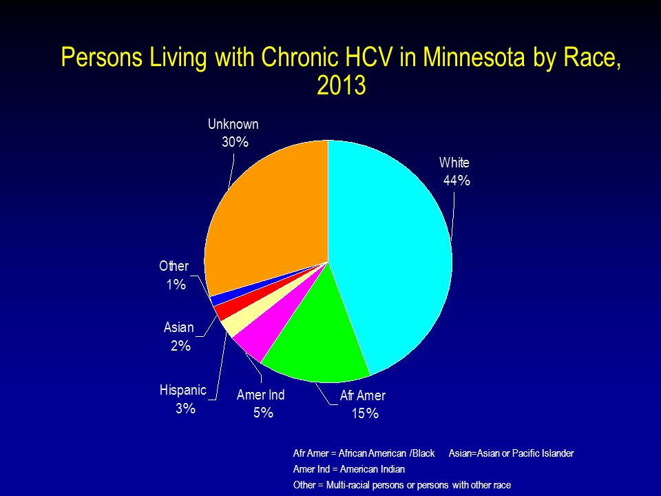 Persons Living with Chronic HCV in Minnesota by Race, 2013 Afr Amer = African American /Black Asian=Asian or Pacific Islander Amer Ind = American Indian Other = Multi-racial persons or persons with other race