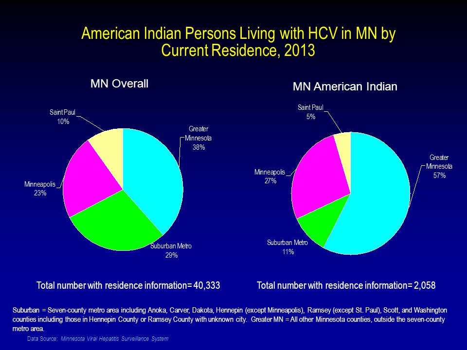 Data Source: Minnesota Viral Hepatitis Surveillance System American Indian Persons Living with HCV in MN by Current Residence, 2013 Suburban = Seven-county metro area including Anoka, Carver, Dakota, Hennepin (except Minneapolis), Ramsey (except St.