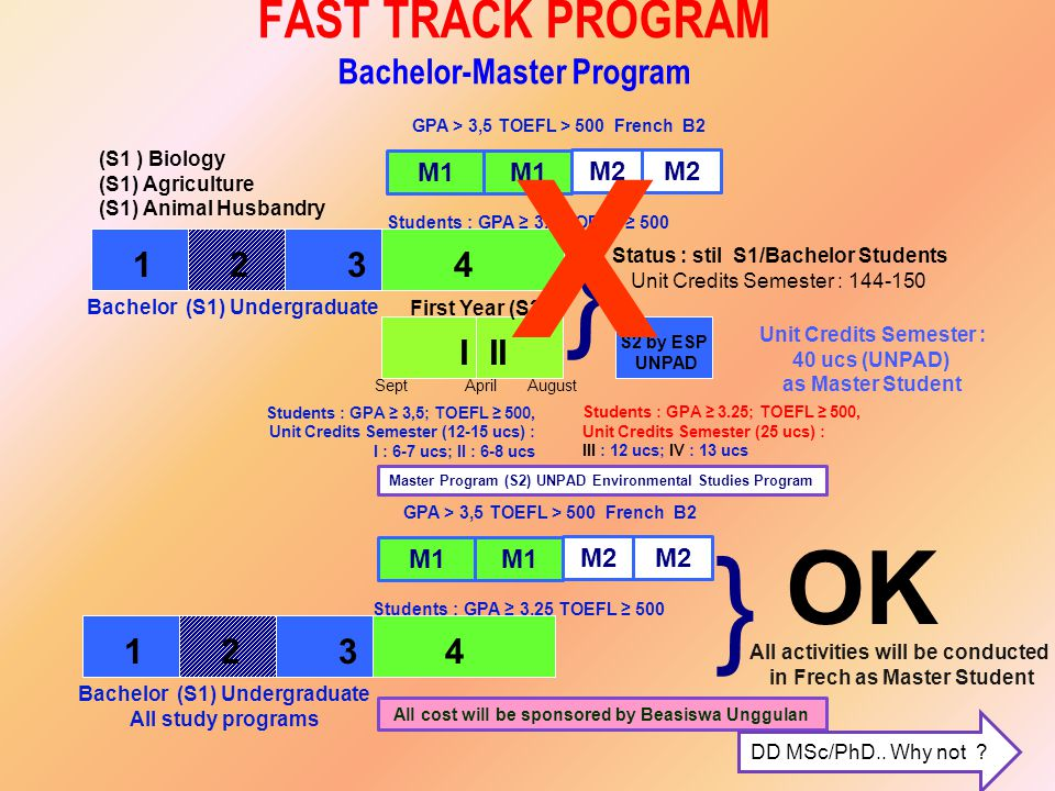 FAST TRACK PROGRAM Bachelor-Master Program Students : GPA ≥ 3,5; TOEFL ≥ 500, Unit Credits Semester (12-15 ucs) : I : 6-7 ucs; II : 6-8 ucs Master Program (S2) UNPAD Environmental Studies Program Sept April August Students : GPA ≥ 3.25; TOEFL ≥ 500, Unit Credits Semester (25 ucs) : III : 12 ucs; IV : 13 ucs Unit Credits Semester : 40 ucs (UNPAD) as Master Student All cost will be sponsored by Beasiswa Unggulan DD MSc/PhD..