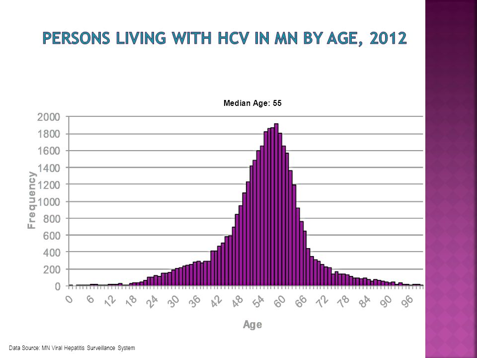 Median Age: 55 Data Source: MN Viral Hepatitis Surveillance System