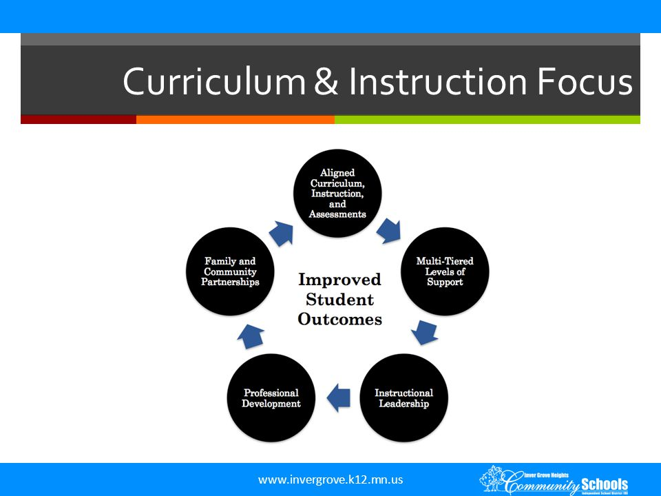 www.invergrove.k12.mn.us Legislation  120B.11 SCHOOL DISTRICT PROCESS FOR REVIEWING CURRICULUM, INSTRUCTION, AND STUDENT ACHIEVEMENT; STRIVING FOR THE WORLD S BEST WORKFORCE.