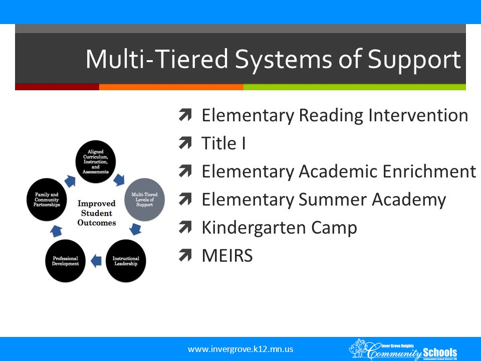 www.invergrove.k12.mn.us Multi-Tiered Systems of Support  Elementary Reading Intervention  Title I  Elementary Academic Enrichment  Elementary Sum