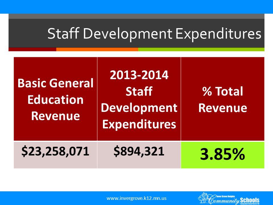 www.invergrove.k12.mn.us Staff Development Expenditures Basic General Education Revenue 2013-2014 Staff Development Expenditures % Total Revenue $23,2
