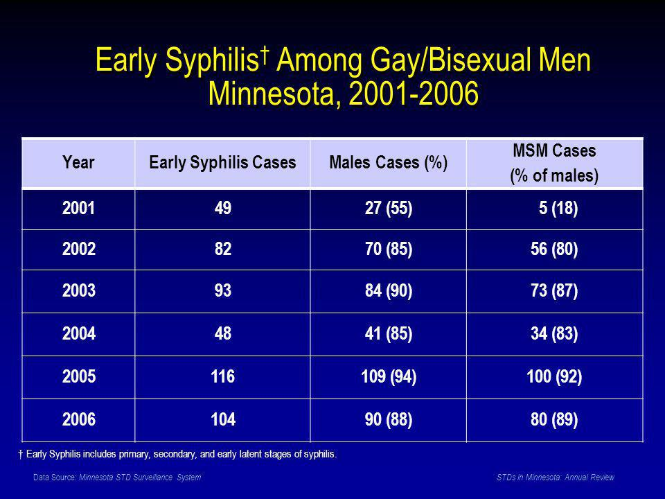 Data Source: Minnesota STD Surveillance System STDs in Minnesota: Annual Review Early Syphilis † Among Gay/Bisexual Men Minnesota, 2001-2006 YearEarly Syphilis CasesMales Cases (%) MSM Cases (% of males) 20014927 (55) 5 (18) 20028270 (85)56 (80) 20039384 (90)73 (87) 20044841 (85)34 (83) 2005116109 (94)100 (92) 200610490 (88)80 (89) † Early Syphilis includes primary, secondary, and early latent stages of syphilis.