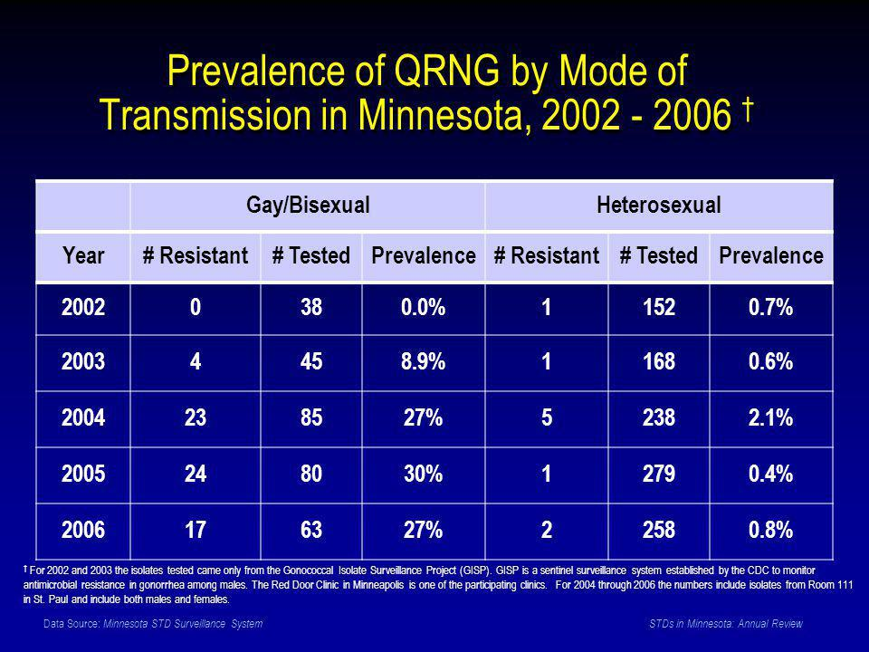 Data Source: Minnesota STD Surveillance System STDs in Minnesota: Annual Review Prevalence of QRNG by Mode of Transmission in Minnesota, 2002 - 2006 † Gay/BisexualHeterosexual Year# Resistant# TestedPrevalence# Resistant# TestedPrevalence 20020380.0%11520.7% 20034458.9%11680.6% 2004238527%52382.1% 2005248030%12790.4% 2006176327%22580.8% † For 2002 and 2003 the isolates tested came only from the Gonococcal Isolate Surveillance Project (GISP).