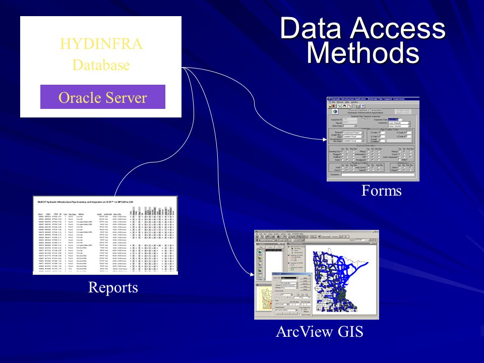 Data Access Methods HYDINFRA Database Oracle Server Reports ArcView GIS Forms