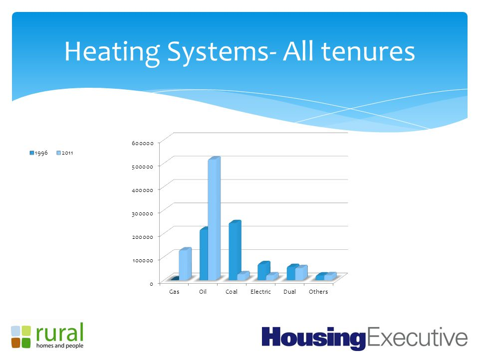 Heating Systems- All tenures