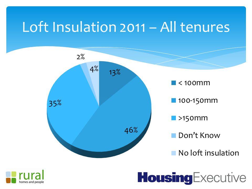Loft Insulation 2011 – All tenures