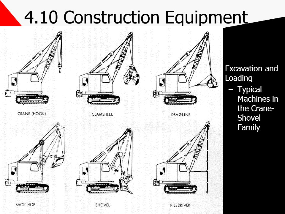4.10 Construction Equipment Excavation and Loading –Typical Machines in the Crane- Shovel Family