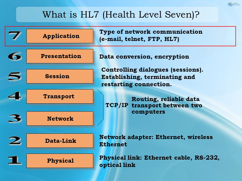 Application Type of network communication (e-mail, telnet, FTP, HL7) Data conversion, encryption Presentation Session Controlling dialogues (sessions).