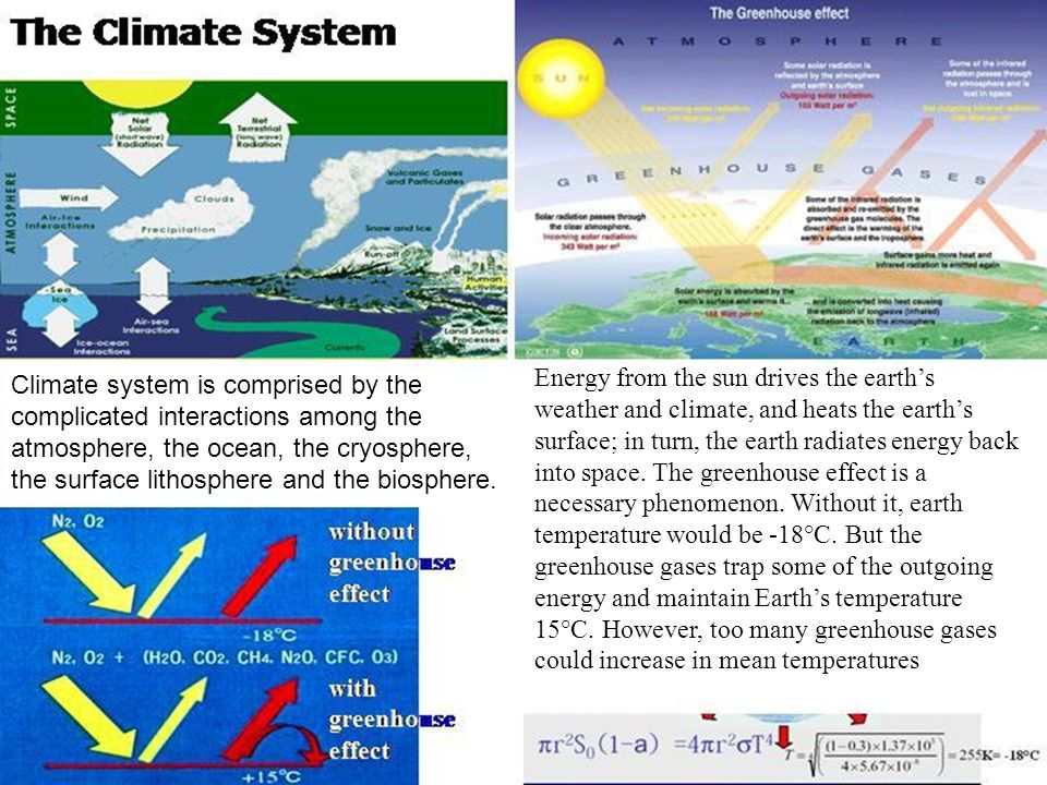 Climate system is comprised by the complicated interactions among the atmosphere, the ocean, the cryosphere, the surface lithosphere and the biosphere.