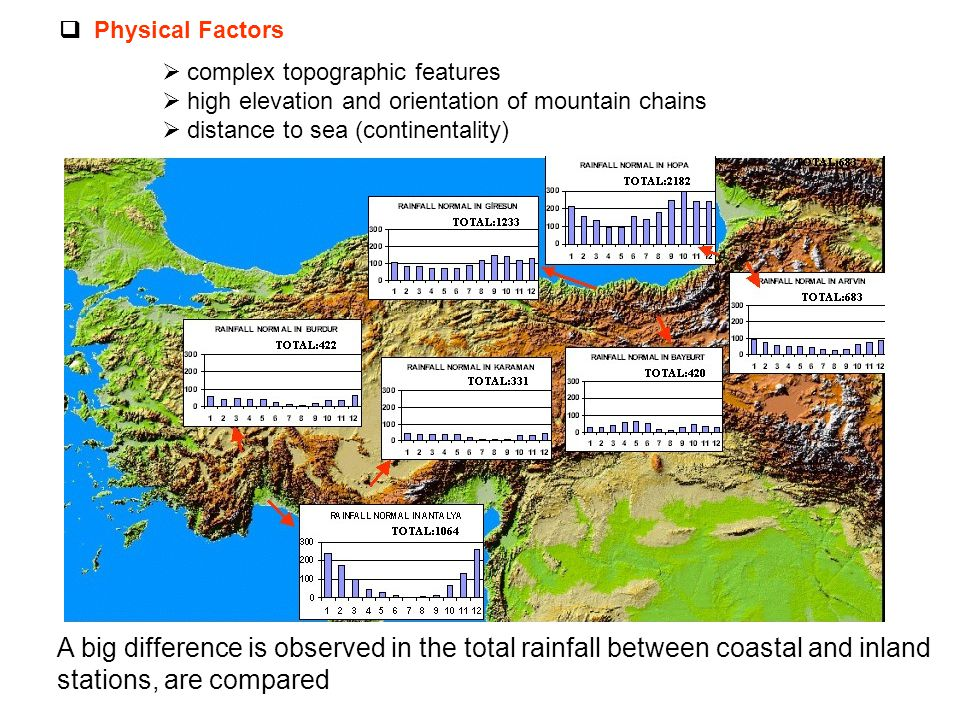  Physical Factors  complex topographic features  high elevation and orientation of mountain chains  distance to sea (continentality) A big difference is observed in the total rainfall between coastal and inland stations, are compared