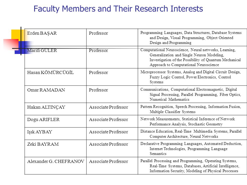 Faculty Members and Their Research Interests Erden BAŞARProfessor Programming Languages, Data Structures, Database Systems and Design, Visual Programm