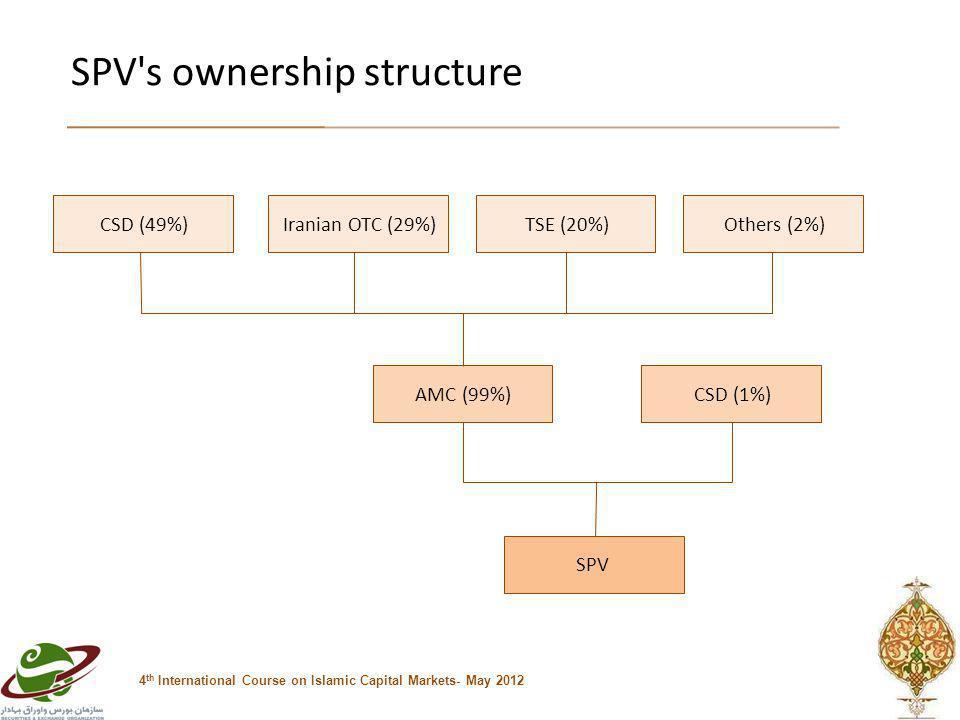 SPV s ownership structure 4 th International Course on Islamic Capital Markets- May 2012 Others (2%)TSE (20%)Iranian OTC (29%)CSD (49%) AMC (99%)CSD (1%) SPV