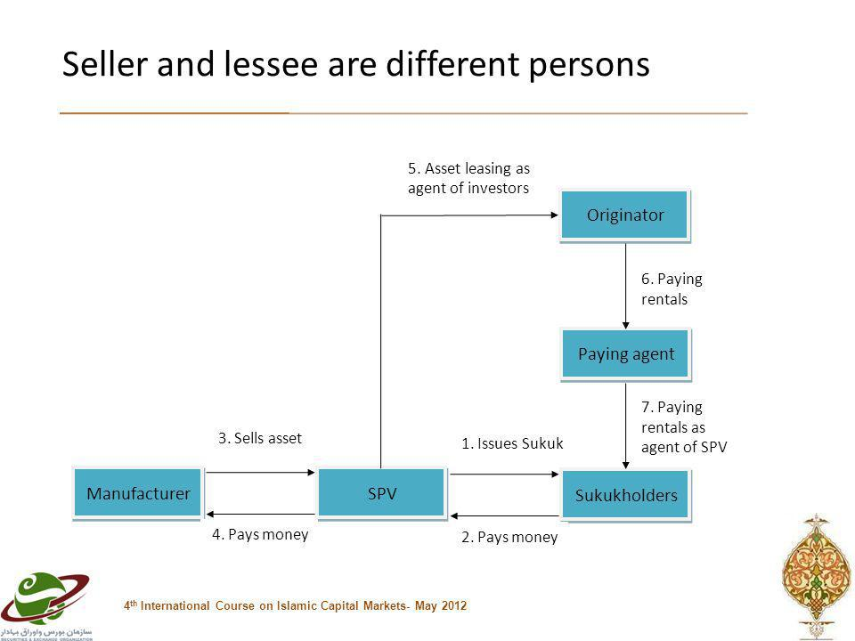 Seller and lessee are different persons 4 th International Course on Islamic Capital Markets- May 2012 Manufacturer SPV 3.