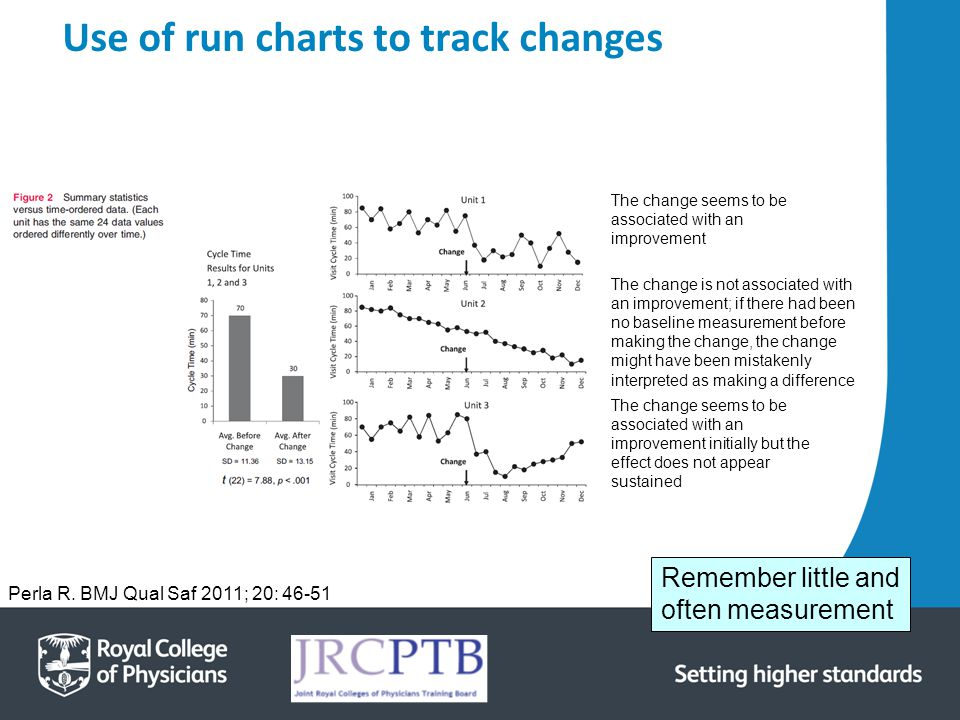 Use of run charts to track changes Perla R. BMJ Qual Saf 2011; 20: 46-51 The change seems to be associated with an improvement The change is not assoc