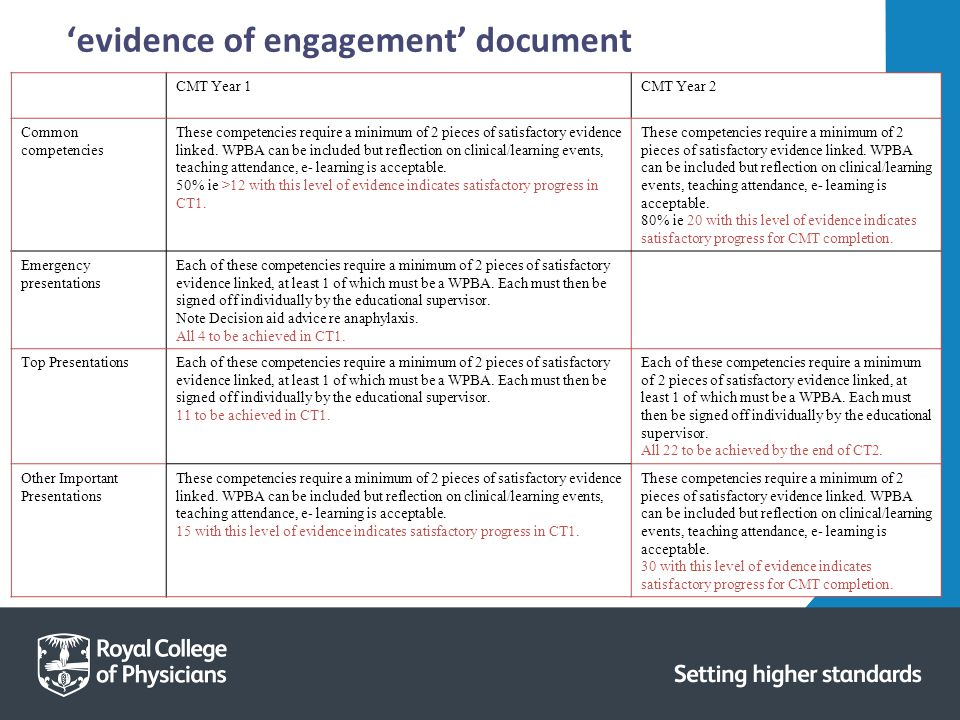 'evidence of engagement' document CMT Year 1CMT Year 2 Common competencies These competencies require a minimum of 2 pieces of satisfactory evidence linked.