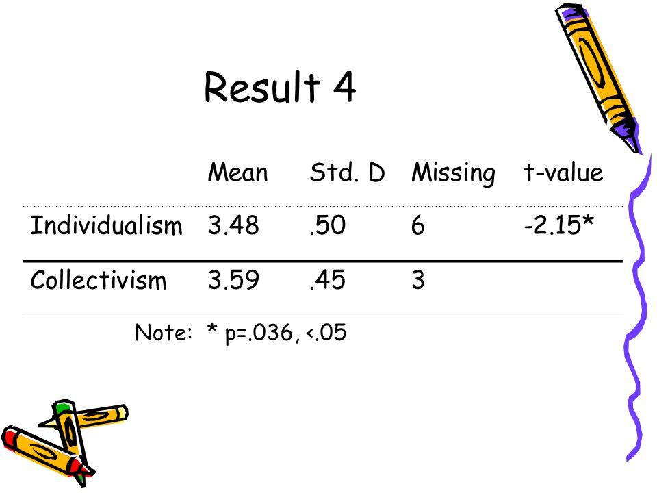 Result 4 MeanStd. DMissingt-value Individualism3.48.506-2.15* Collectivism3.59.453 Note:* p=.036, <.05