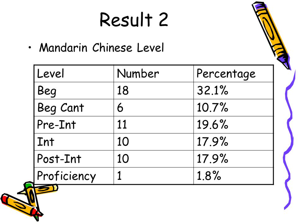 Result 2 Mandarin Chinese Level LevelNumberPercentage Beg1832.1% Beg Cant610.7% Pre-Int1119.6% Int1017.9% Post-Int1017.9% Proficiency11.8%