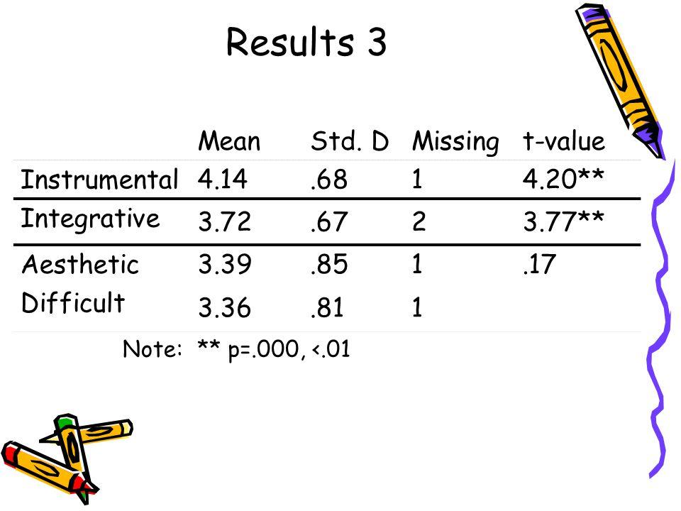 Results 3 MeanStd.