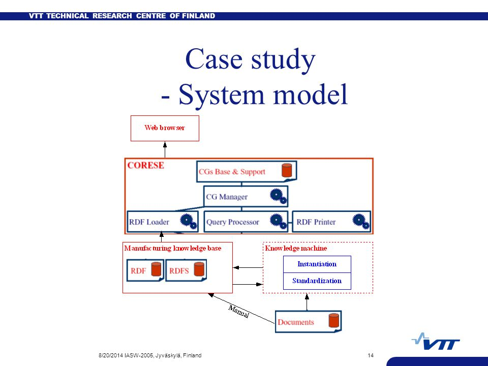VTT TECHNICAL RESEARCH CENTRE OF FINLAND 8/20/2014 IASW-2005, Jyväskylä, Finland14 Case study - System model