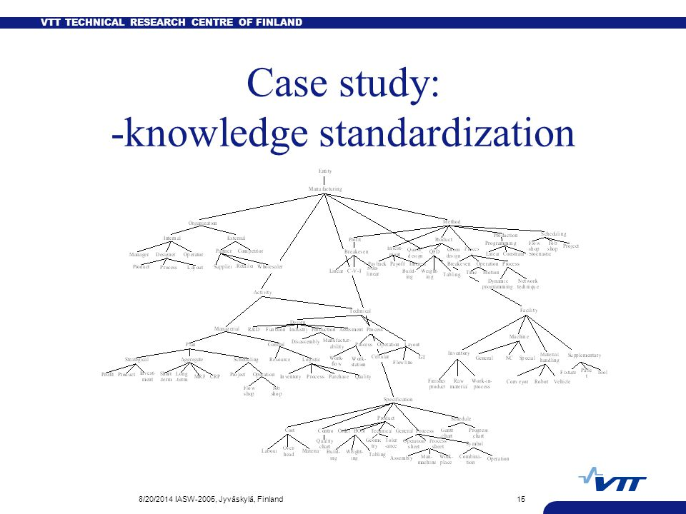 VTT TECHNICAL RESEARCH CENTRE OF FINLAND 8/20/2014 IASW-2005, Jyväskylä, Finland15 Case study: -knowledge standardization