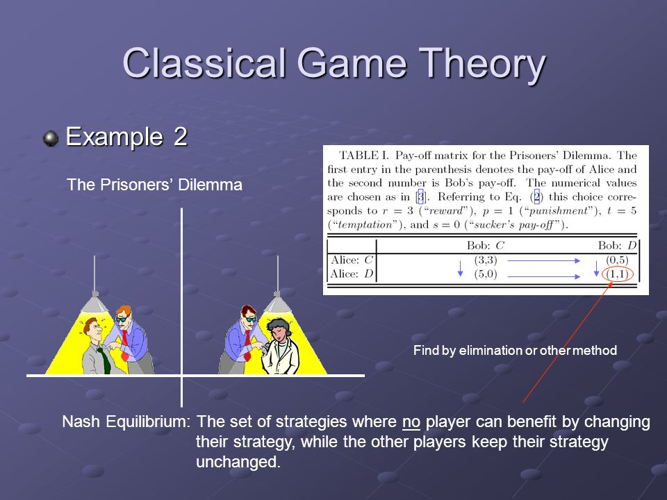 Classical Game Theory Example 2 The Prisoners' Dilemma Nash Equilibrium: The set of strategies where no player can benefit by changing their strategy, while the other players keep their strategy unchanged.