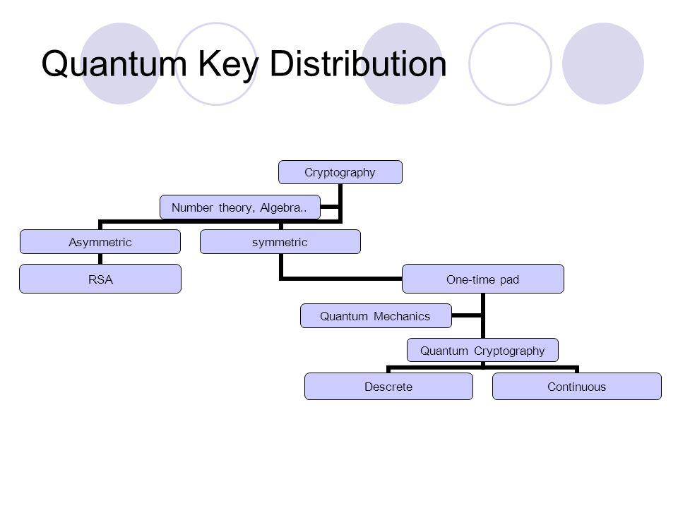 Quantum Key Distribution Cryptography Asymmetric RSA symmetric One-time pad Quantum Cryptography DescreteContinuous Quantum Mechanics Number theory, Algebra..
