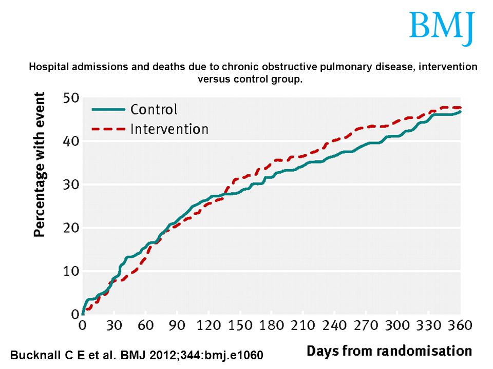 Hospital admissions and deaths due to chronic obstructive pulmonary disease, intervention versus control group.