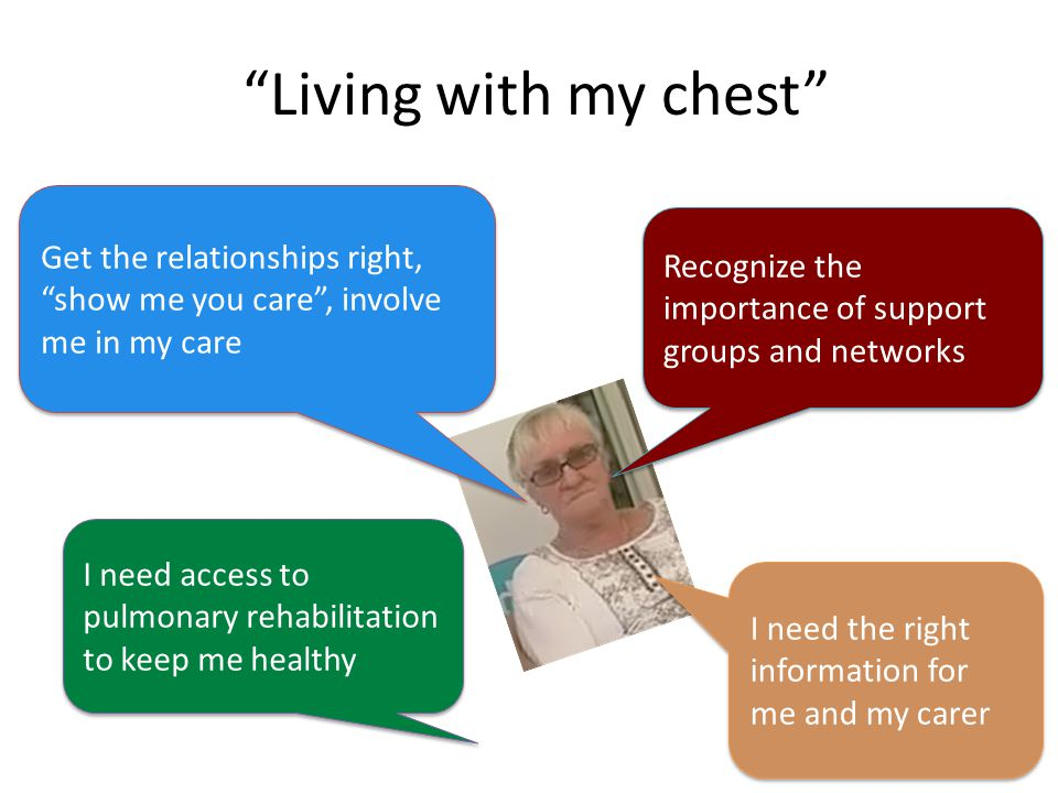 Living with my chest Recognize the importance of support groups and networks I need the right information for me and my carer I need access to pulmonary rehabilitation to keep me healthy Get the relationships right, show me you care , involve me in my care