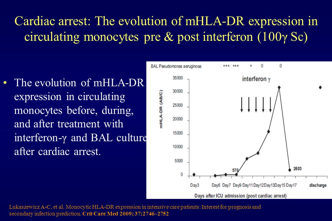 Cardiac arrest: The evolution of mHLA-DR expression in circulating monocytes pre & post interferon (100γ Sc) The evolution of mHLA-DR expression in circulating monocytes before, during, and after treatment with interferon-γ and BAL culture after cardiac arrest.