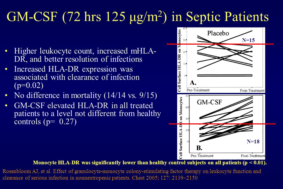 GM-CSF (72 hrs 125 μg/m 2 ) in Septic Patients Higher leukocyte count, increased mHLA- DR, and better resolution of infections Increased HLA-DR expression was associated with clearance of infection (p=0.02) No difference in mortality (14/14 vs.