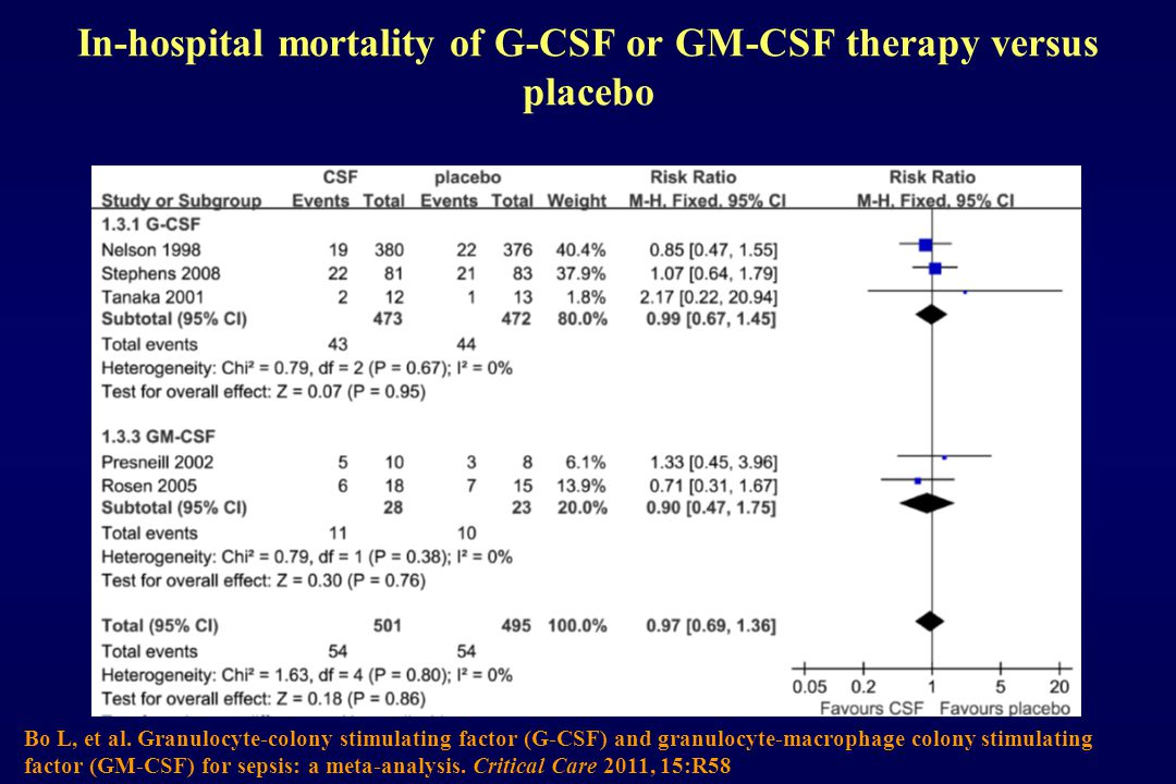 In-hospital mortality of G-CSF or GM-CSF therapy versus placebo Bo L, et al.