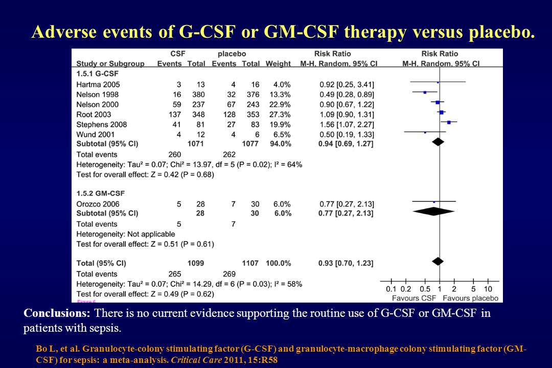 Adverse events of G-CSF or GM-CSF therapy versus placebo.