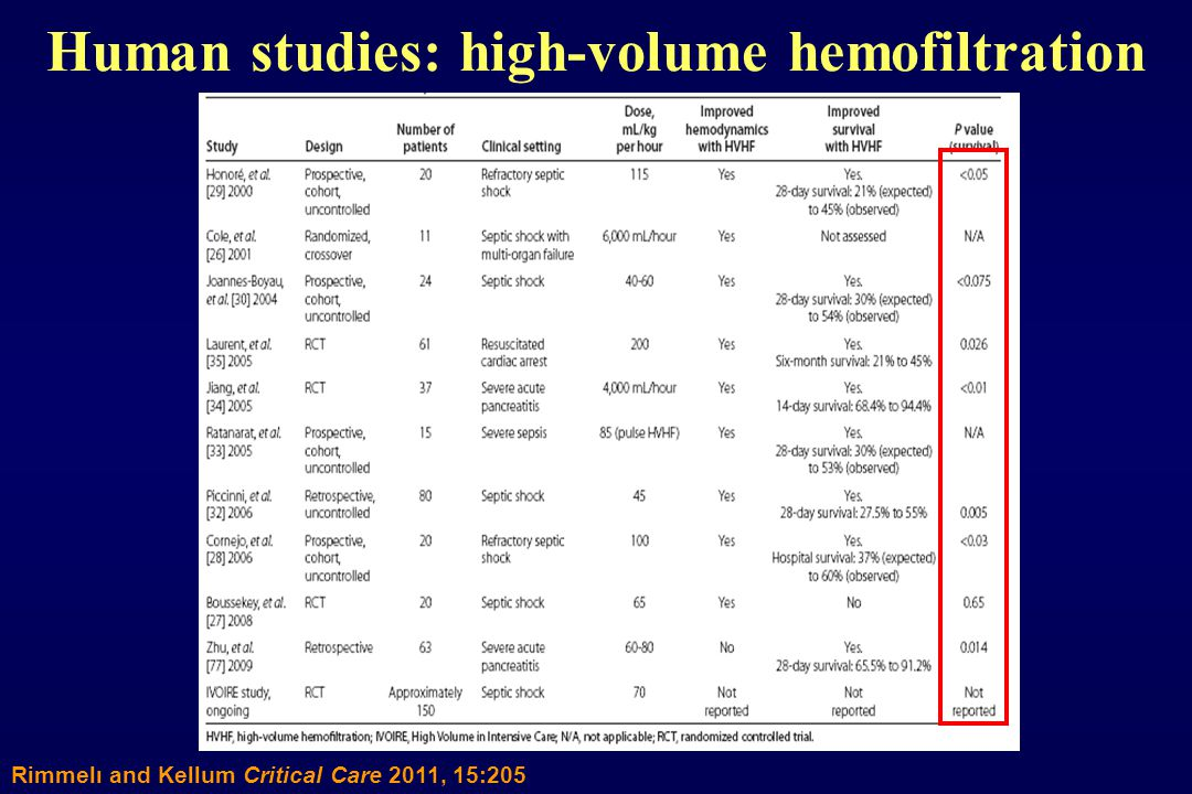 Human studies: high-volume hemofiltration Rimmelι and Kellum Critical Care 2011, 15:205