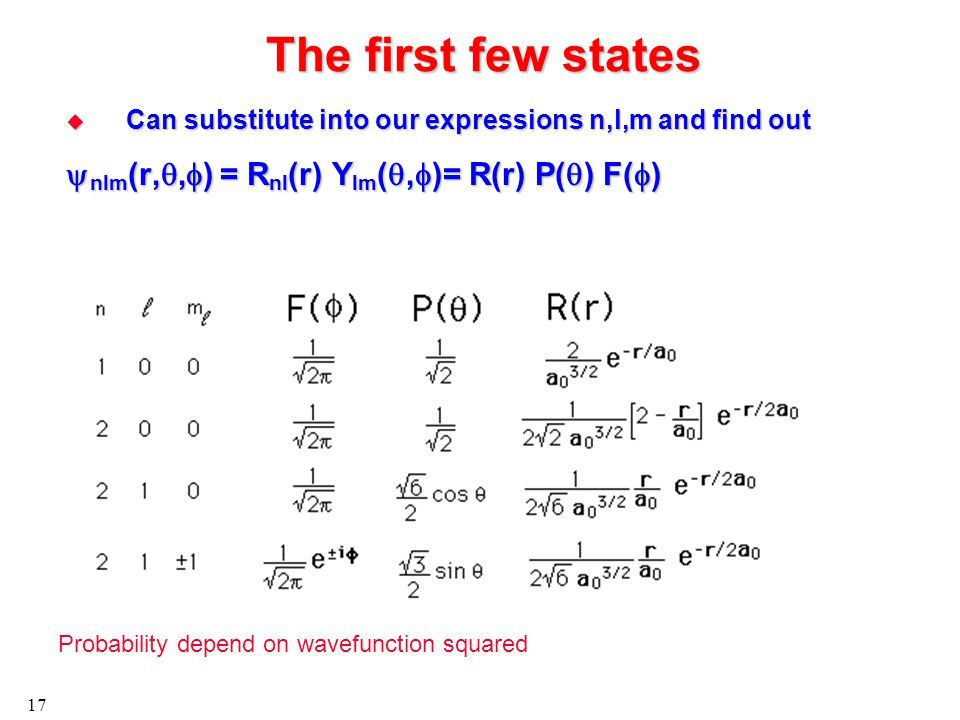 17 The first few states  Can substitute into our expressions n,l,m and find out  nlm (r, ,  ) = R nl (r) Y lm ( ,  )= R(r) P(  ) F(  ) Probability depend on wavefunction squared