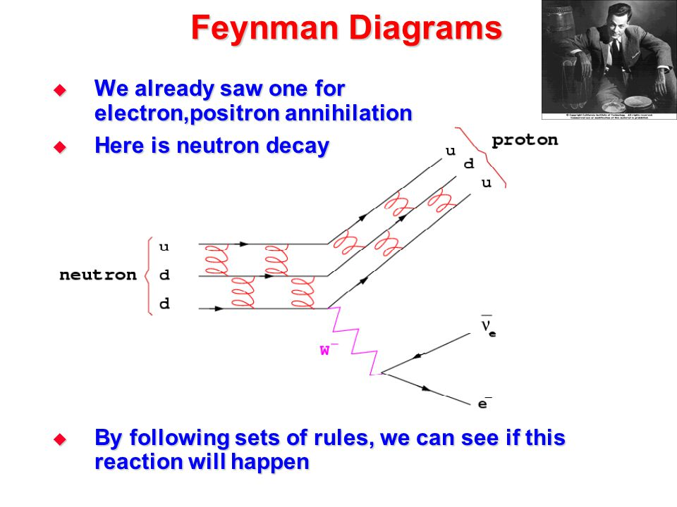 Feynman Diagrams  We already saw one for electron,positron annihilation  Here is neutron decay  By following sets of rules, we can see if this reac