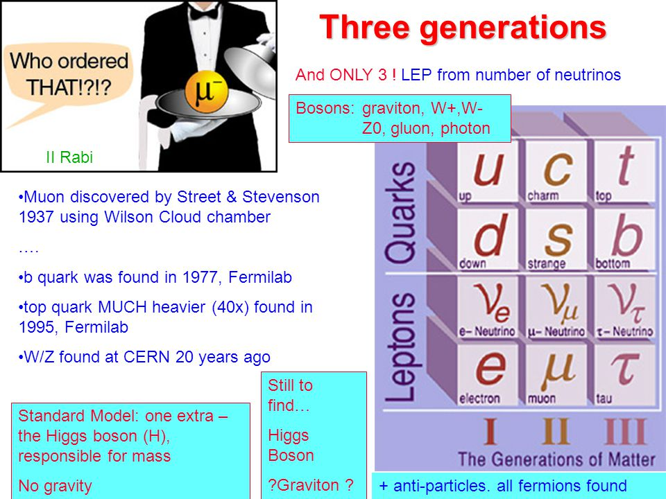 II Rabi Three generations Muon discovered by Street & Stevenson 1937 using Wilson Cloud chamber …. b quark was found in 1977, Fermilab top quark MUCH