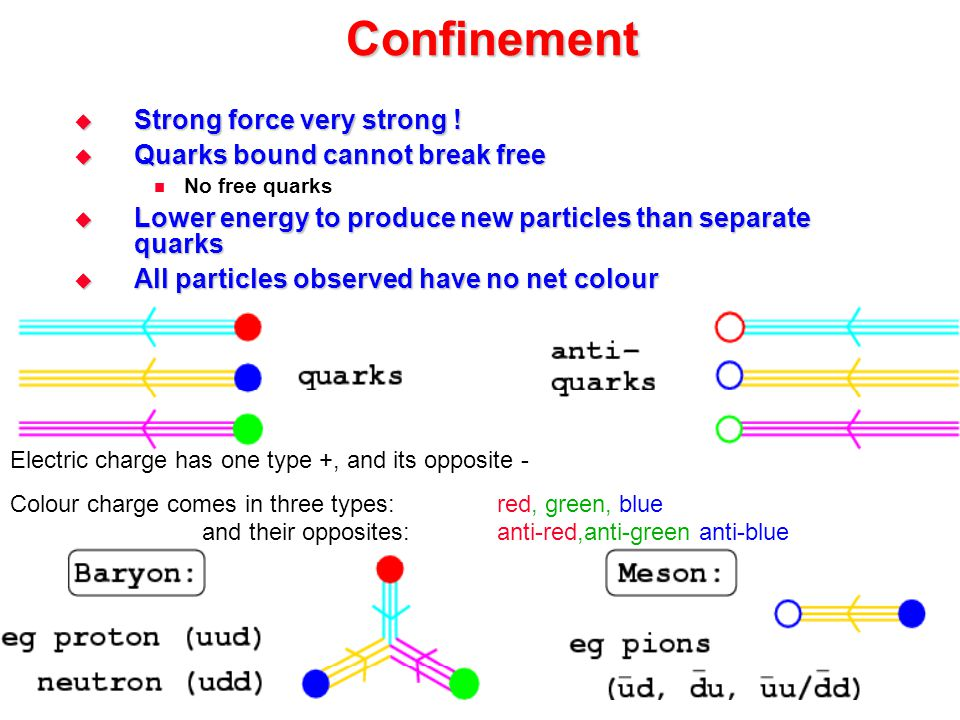 Confinement  Strong force very strong !  Quarks bound cannot break free No free quarks  Lower energy to produce new particles than separate quarks