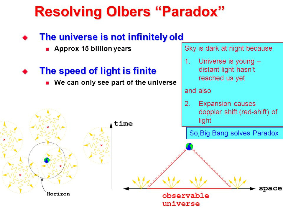 "Resolving Olbers ""Paradox""  The universe is not infinitely old Approx 15 billion years  The speed of light is finite We can only see part of the uni"