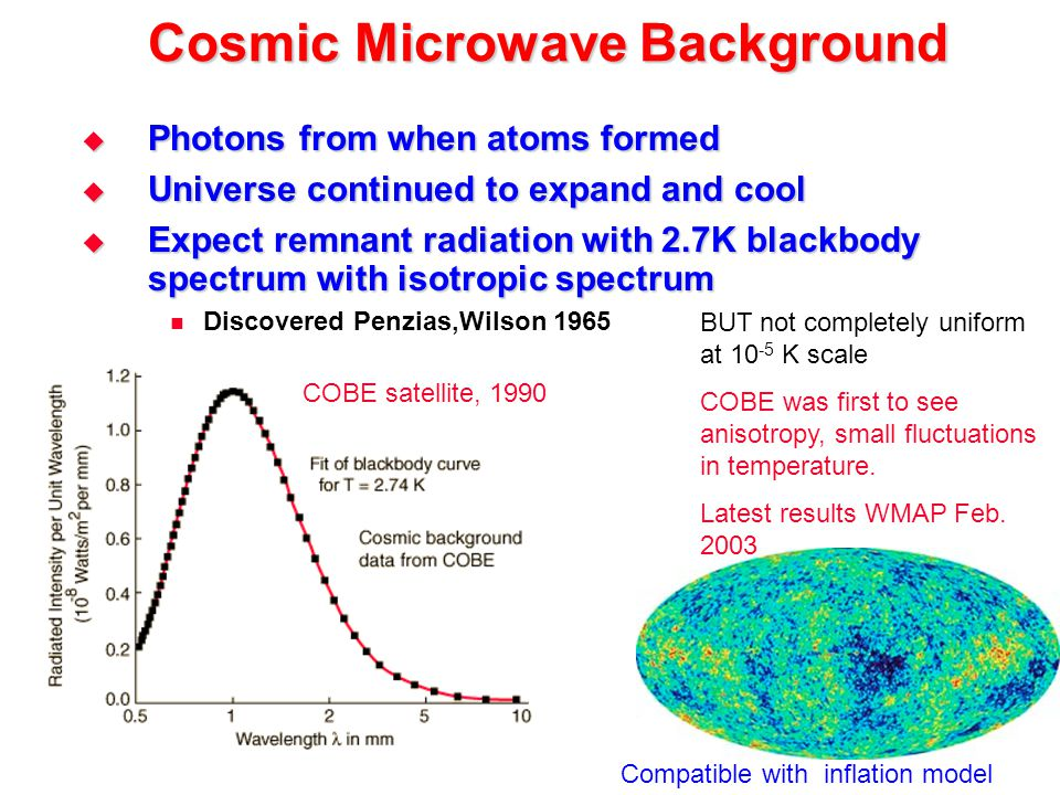Cosmic Microwave Background  Photons from when atoms formed  Universe continued to expand and cool  Expect remnant radiation with 2.7K blackbody sp