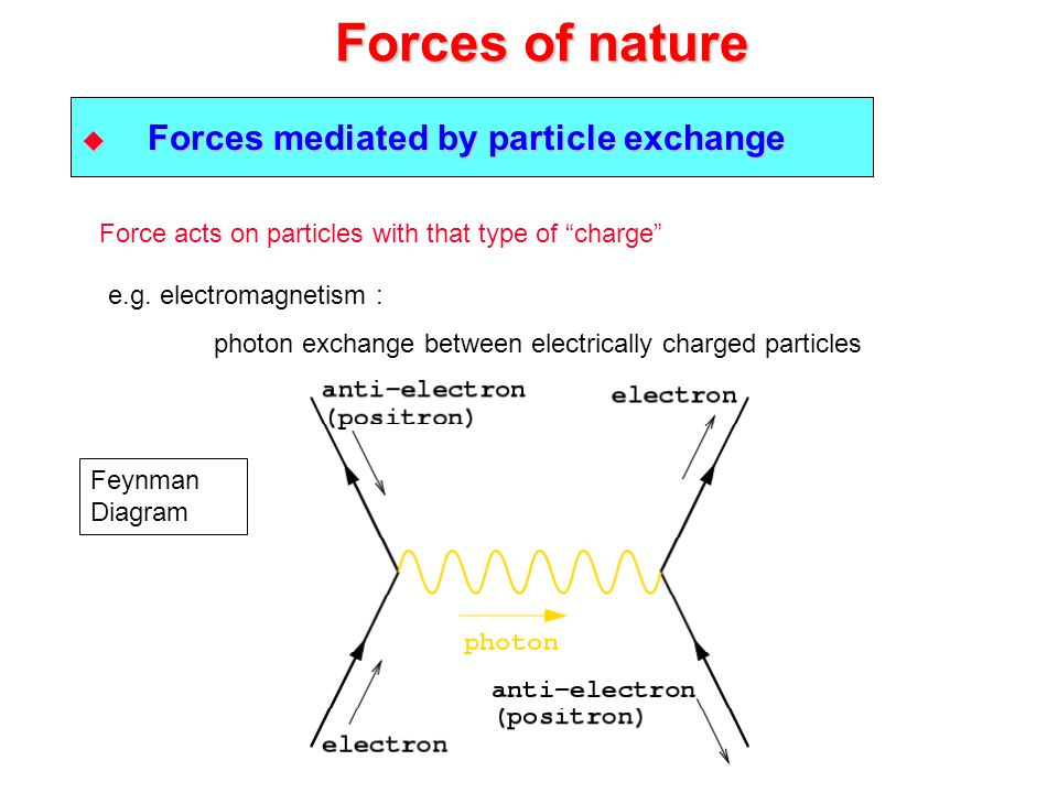 Forces of nature  Forces mediated by particle exchange e.g. electromagnetism : photon exchange between electrically charged particles Force acts on p