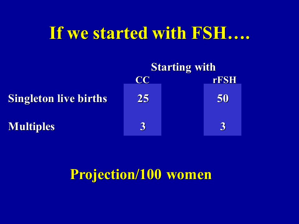 If we started with FSH…. Starting with CCrFSH Singleton live births2550 Multiples33 Projection/100 women
