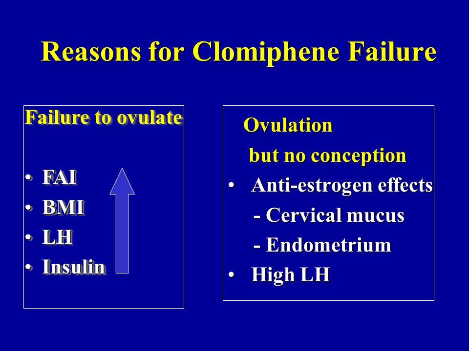 Aromatase Inhibitor Treatment: Day 3-7 of Cycle ER ER E2 FSH AI ER ER Casper & Mitwally