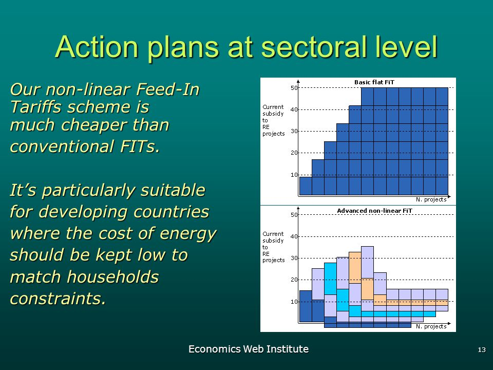 Economics Web Institute 13 Action plans at sectoral level Our non-linear Feed-In Tariffs scheme is much cheaper than conventional FITs.