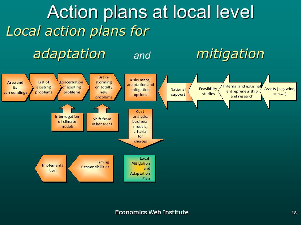 Economics Web Institute 18 Action plans at local level Local action plans for mitigationadaptation and